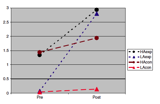 Fig. 2 from Zohar & Ben David, 2008: Strategic level in the 4 sub-groups: mean score of high achieving and low achieving students in pre-test and post-test (n=119) (p.73)